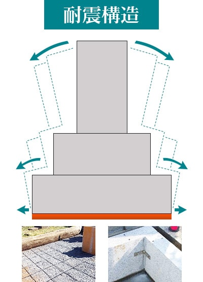 お墓の耐震構造