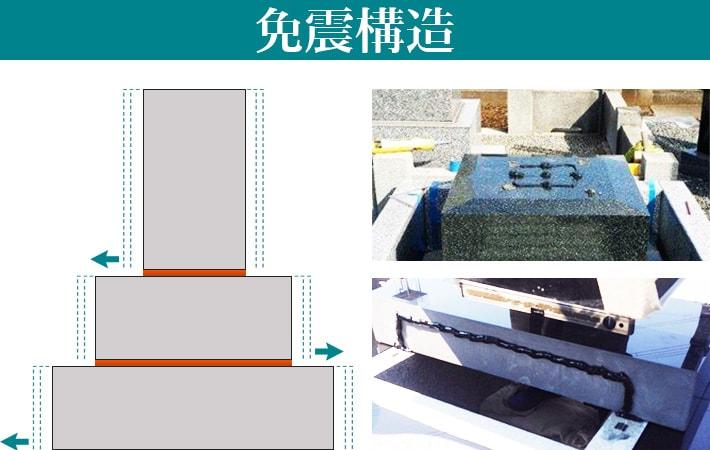 メモリアル石材の免震施工
